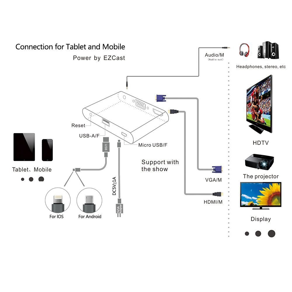 Digital Av Adapter Iphone To Hdmi And Vga Audio Buy Sell Cable Wiring Diagram Image