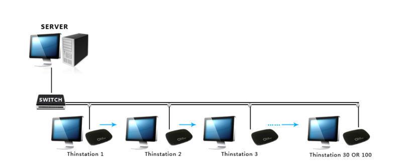 china ncomputing think client FL300 Linux os 2.6 ,Xp,support video playe</div> </div>                 </div>                                                                                                      <div class=